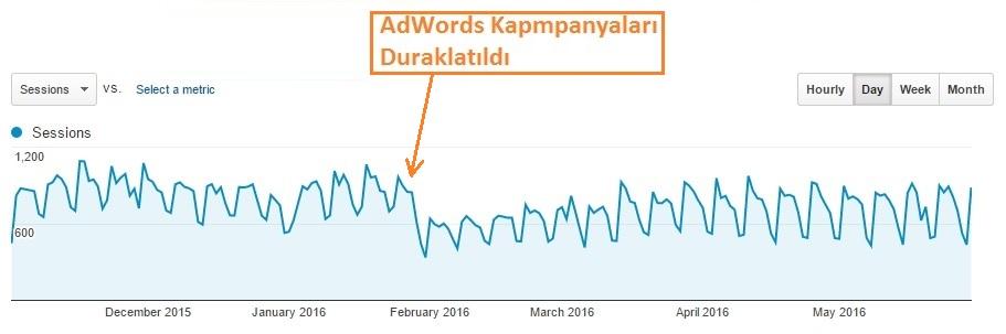 Yukarıdaki grafikte de görüldüğü üzere, AdWords kampanyalarının etkin olduğu ve bittiği aralık görülmektedir.