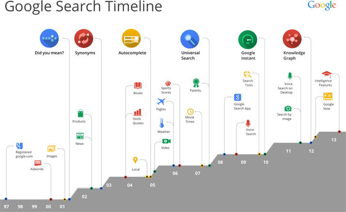 Google Search History Timeline