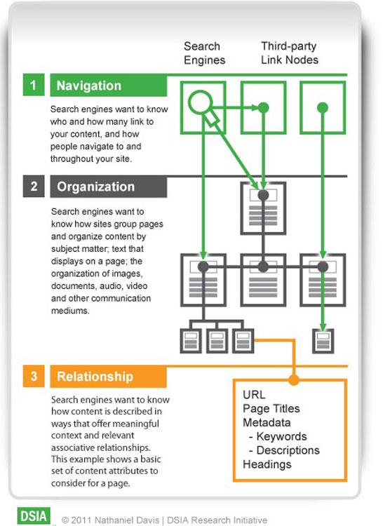 Information Architecture Bilgi Mimarisi