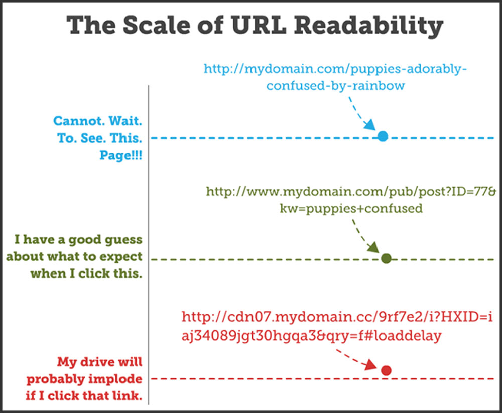 15 SEO Best Practices for Structuring URLs by Rand Fishkin